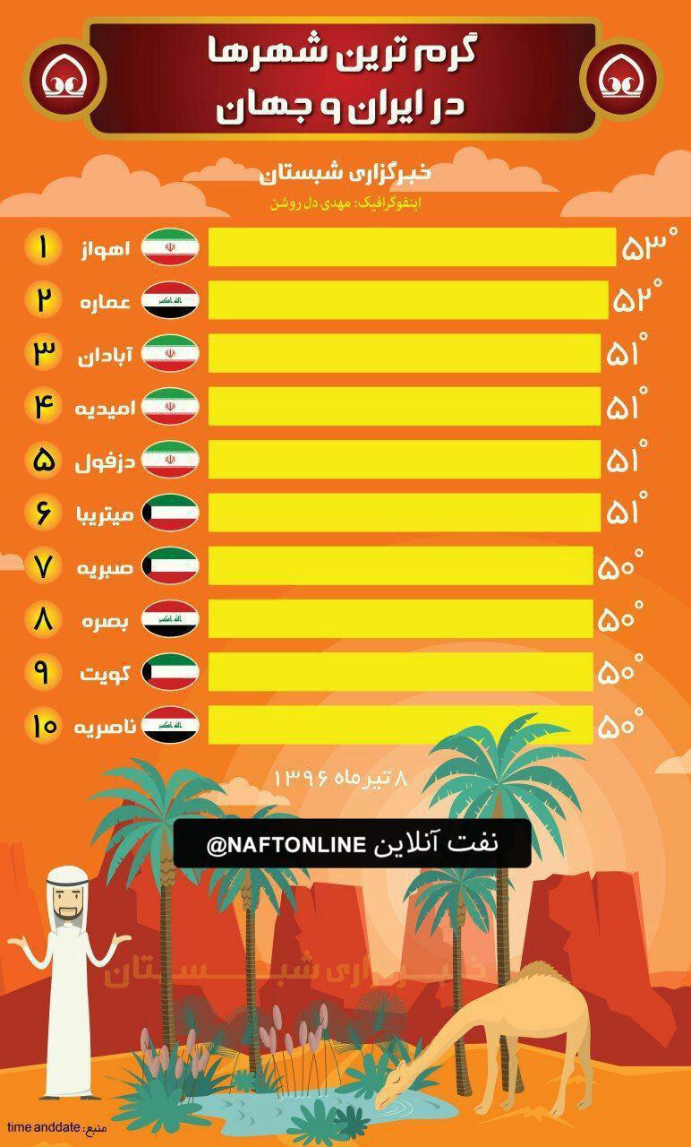 نفتخیزترین منطقه جهان ، گرمترین شهر جهان شد.