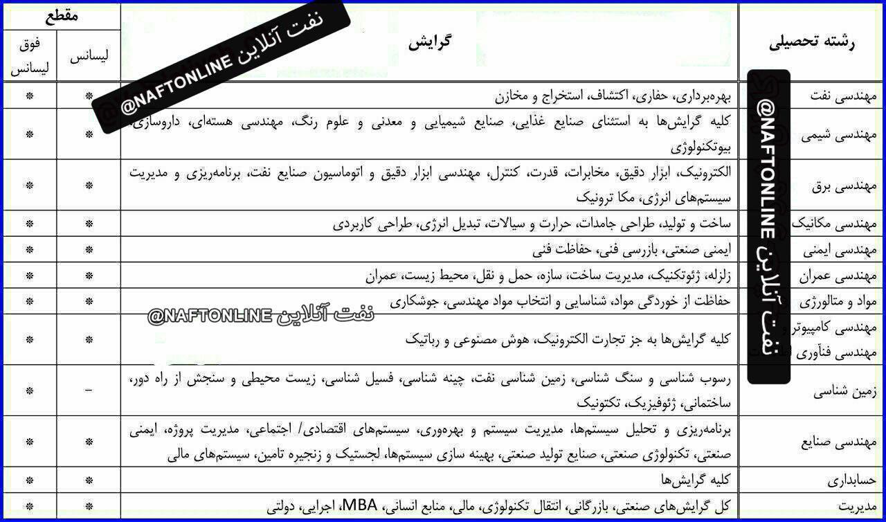 لیست قطعی رشته و گرایشهای تحصیلی داوطلبان برای حضور در آزمون استخدامی وزارت نفت ٩۶