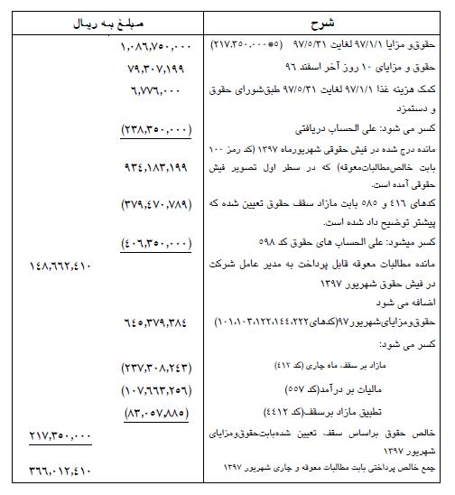 فیش حقوقی مدیرعامل شرکت ملی نفت ایران
