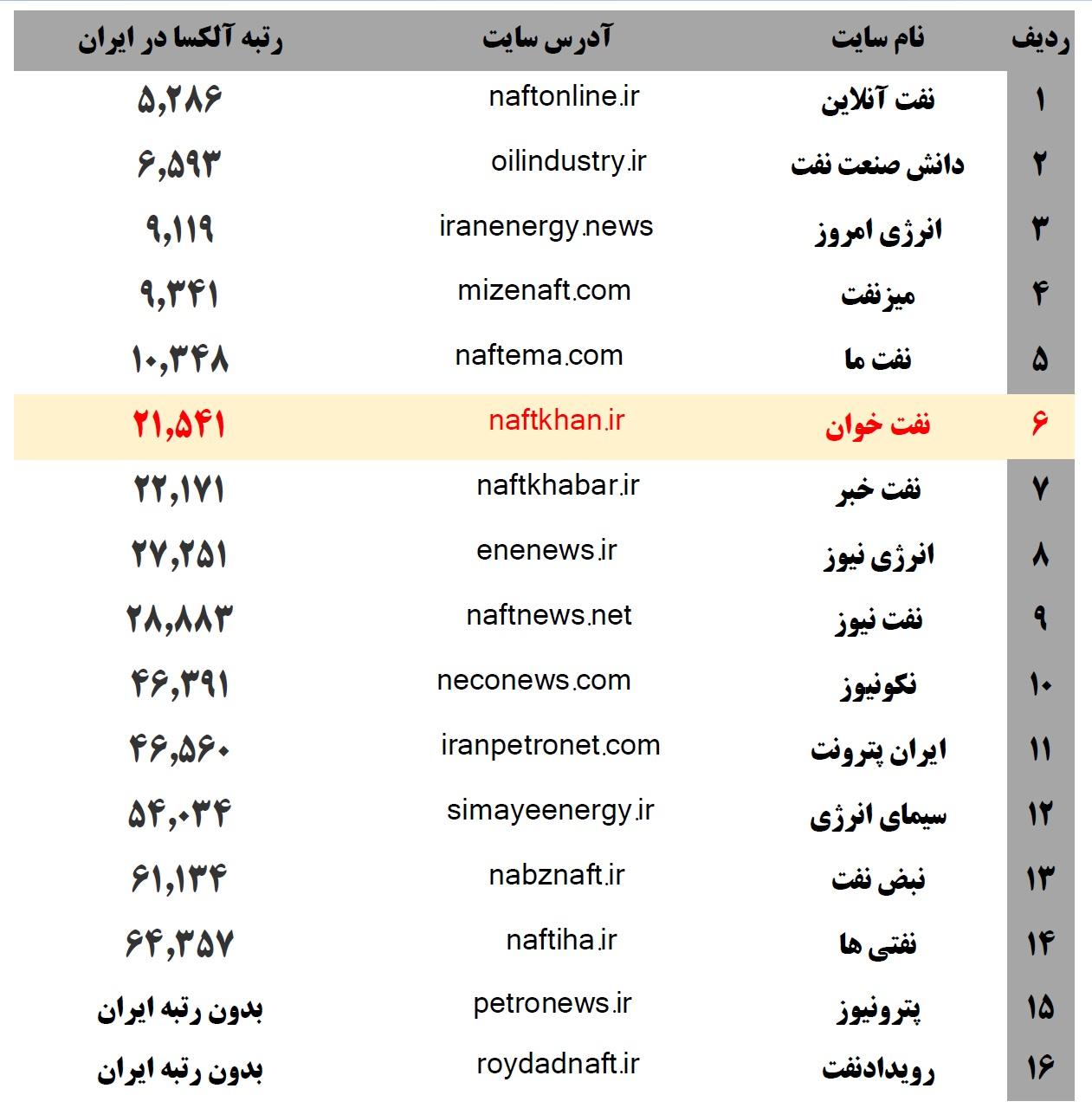 فهرست پرمخاطب ترین سایت های نفتی ایران بر اساس رتبه بندی سایت معتبر آلکسا